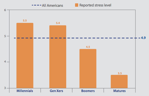 Reported levels of stress by age